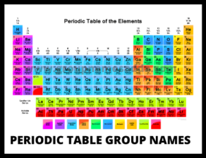 Periodic table group names list